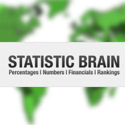 statisticbrain