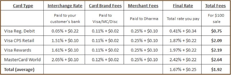 dharma-merchant