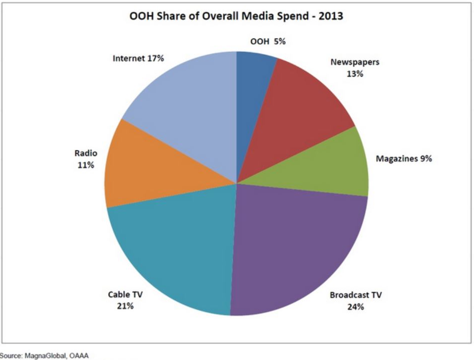 media-spend-chart