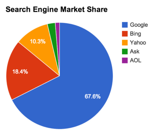 how to buy google shares