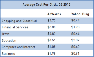 Average Cost Per Click