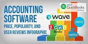 Accounting Software – Price, Popularity and User Reviews