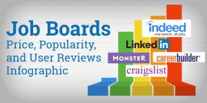 Job Boards – Price, Popularity, and User Reviews Infographic