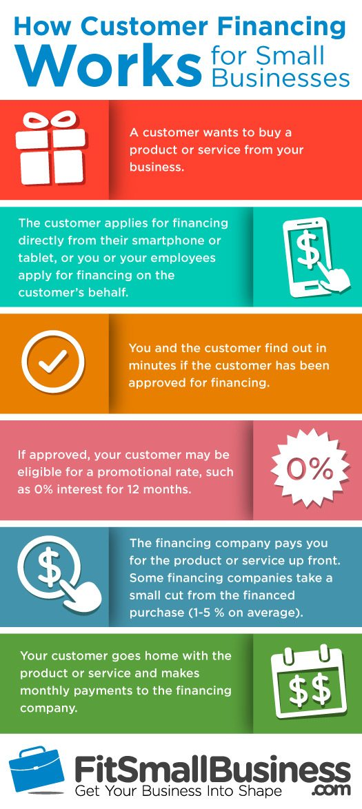 customer-financing-infographic-2016