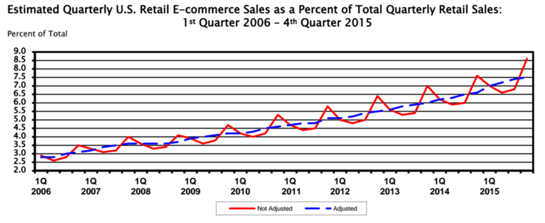 US Census Ecommerce Retail Sales 2006 - 2015: Drop Shipping Trends