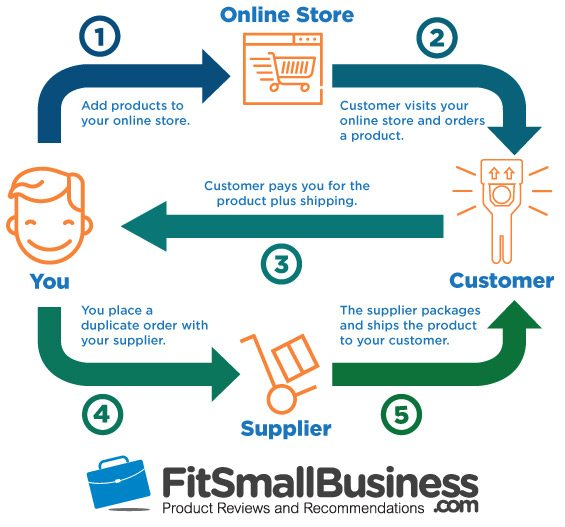 Drop-Shipping-infographic-logo