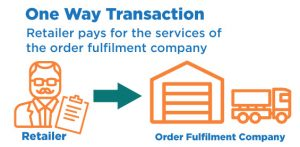Drop Shipping Vs. Fulfillment Companies: What's the Difference?