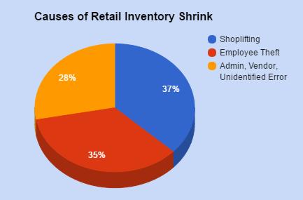 Employee Theft Statistics Inventory Shrink