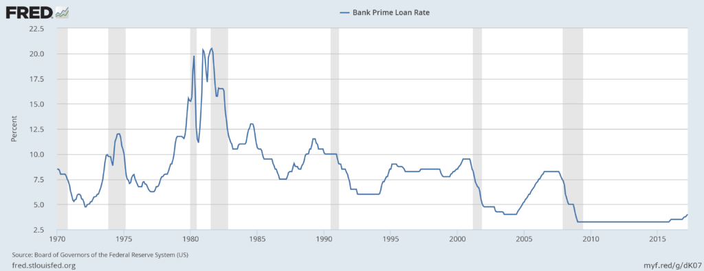 Prime Rate via FRED - May, 2017