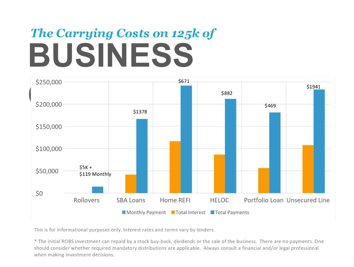 Cost of ROBS vs other business financing options