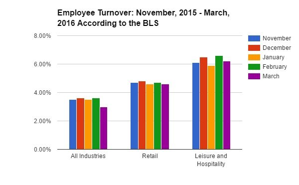 Employee Turnover Chart