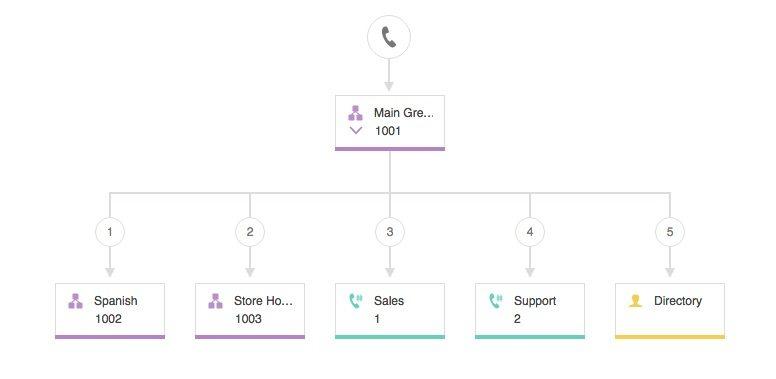 VoIP Phone Tree