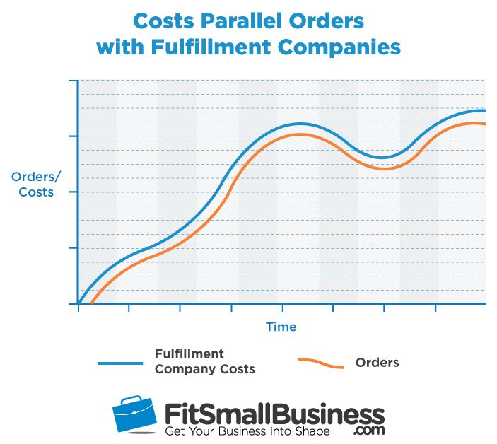 Costs Parallel Orders with Order Fulfillment Companies
