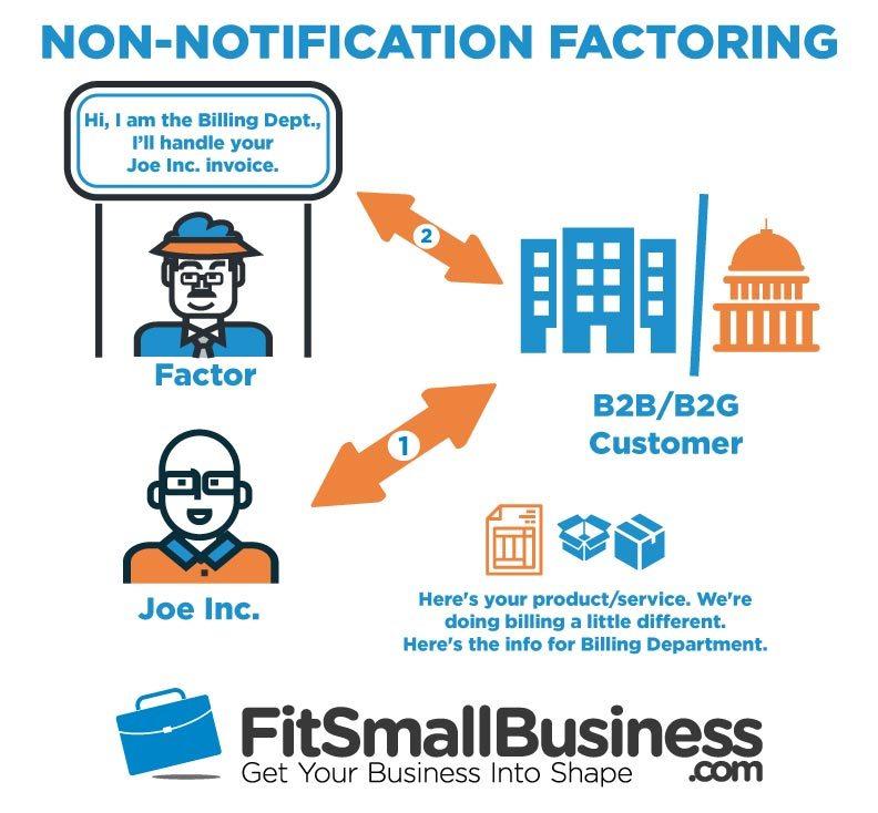 Non-Notification Invoice Factoring