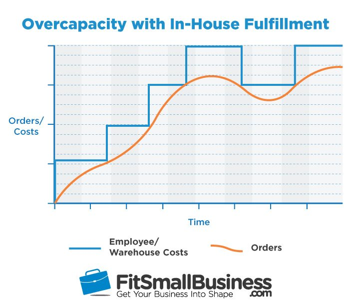 Overcapacity with In-House Order Fulfillment