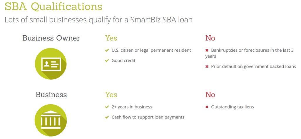 SBA Qualifications