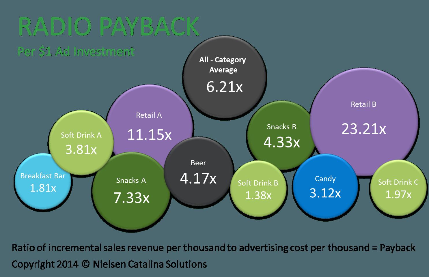 radio-advertising-payback