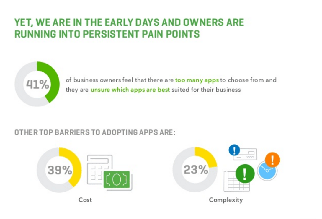 Small businesses are confused about which apps are best for them. This makes quality more important than quantity.