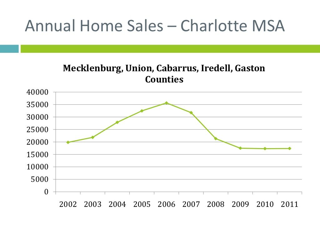 annual-home-sales-charlotte-msa