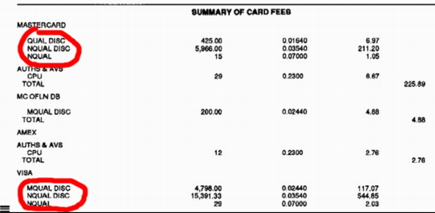 credit card processing fees - tiered pricing example