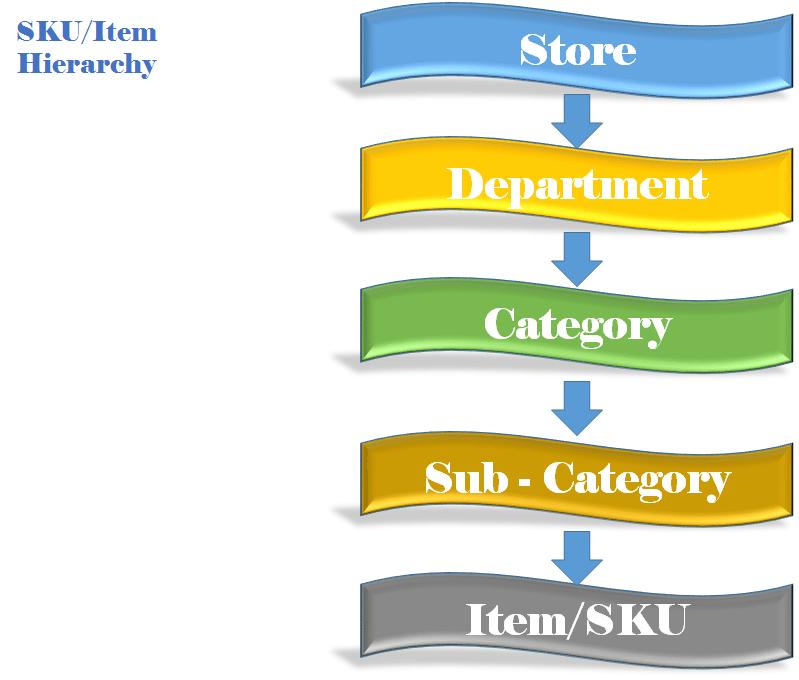 skuitem-hierarchy