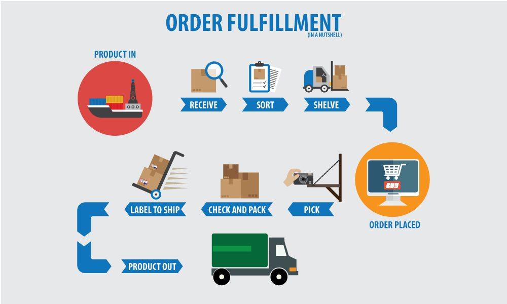 Order Fulfillment Steps