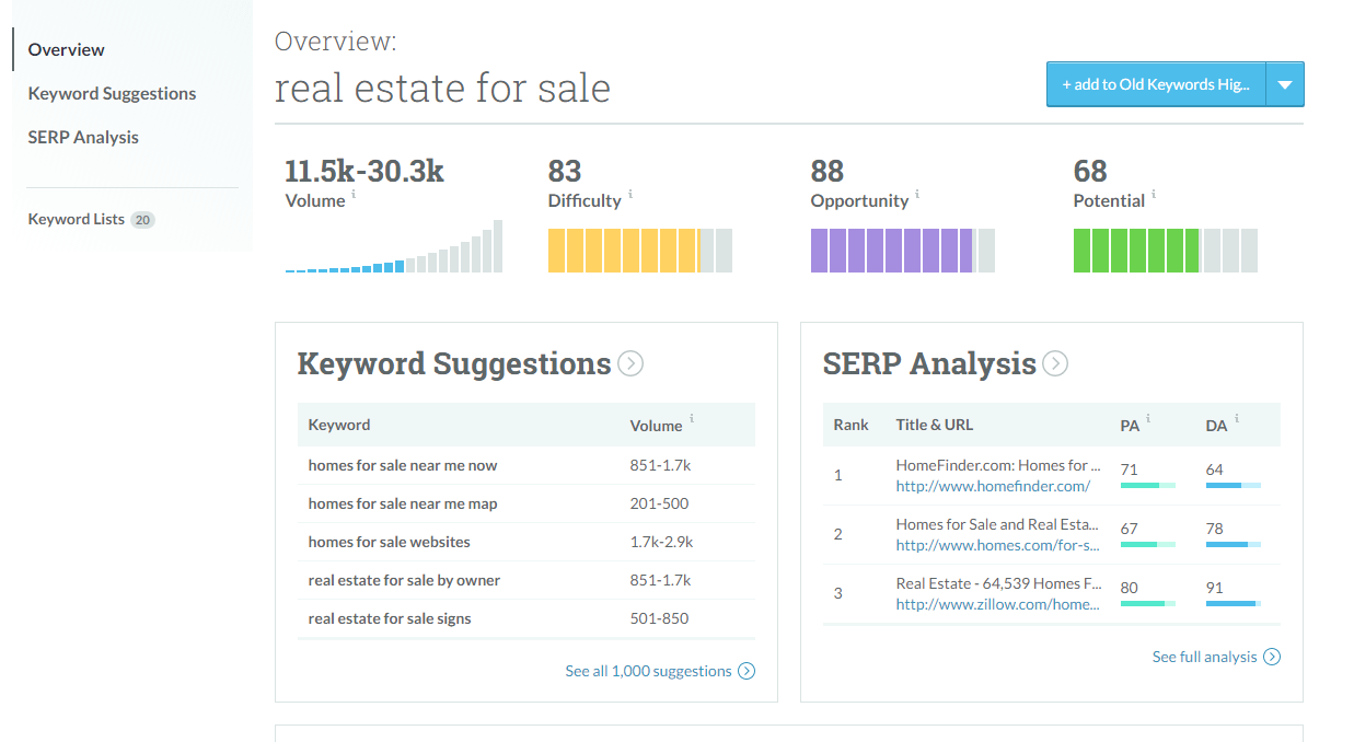 real estate keyword article Moz screenshot