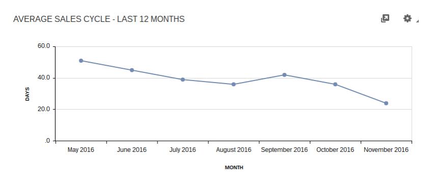Sales Dashboard: Avg Cycle Length