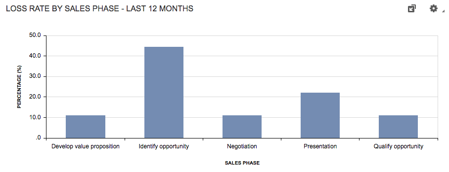 Loss Rate by Sales Phase key performance indicator