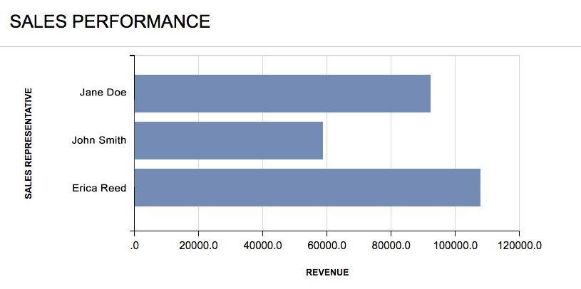 Top Sales KPI: Revenue by Salesperson