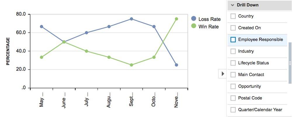 Win Loss Rate Sales Metric