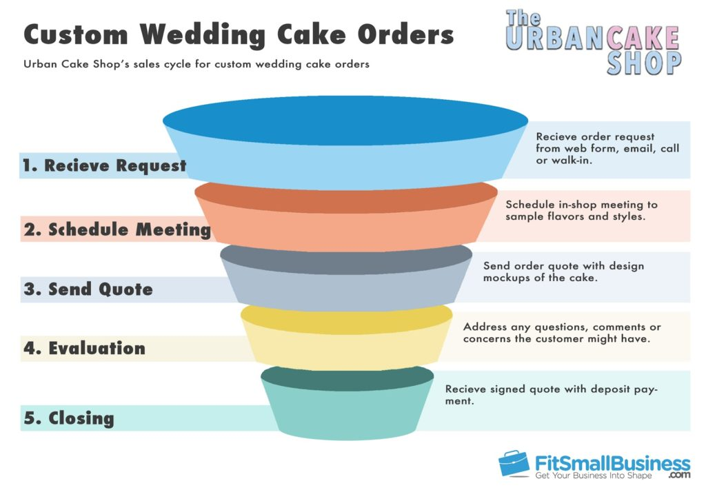 Wedding Cake Orders Sales Funnel Example