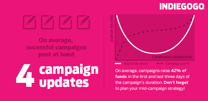 crowdfunding guide: campaign updates