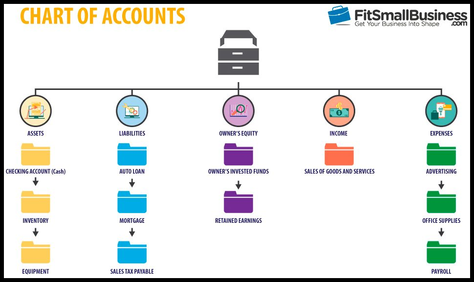 Chart of Accounts Diagram