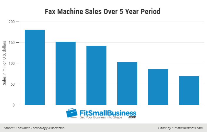 Fax Machine Sales Over Past 5 Years