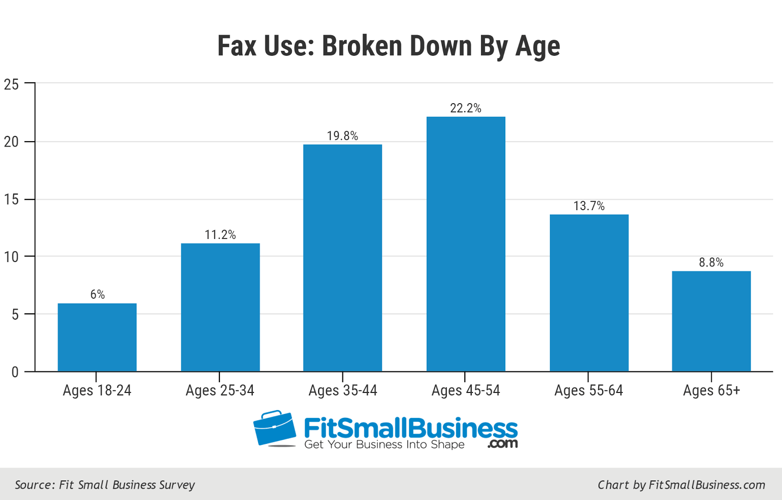 Fax Machine Use by Age