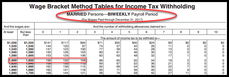 How to do payroll accounting - IRS Wage Bracket Table