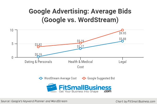 google advertising cost