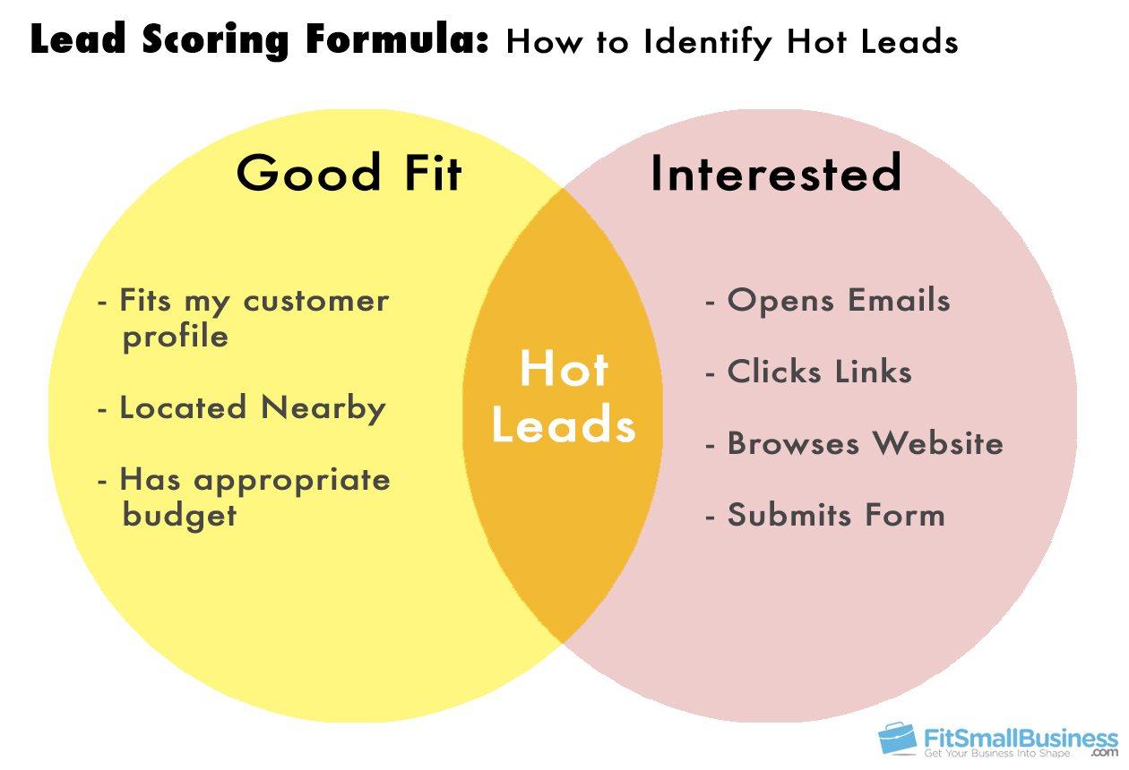Lead Scoring Formula