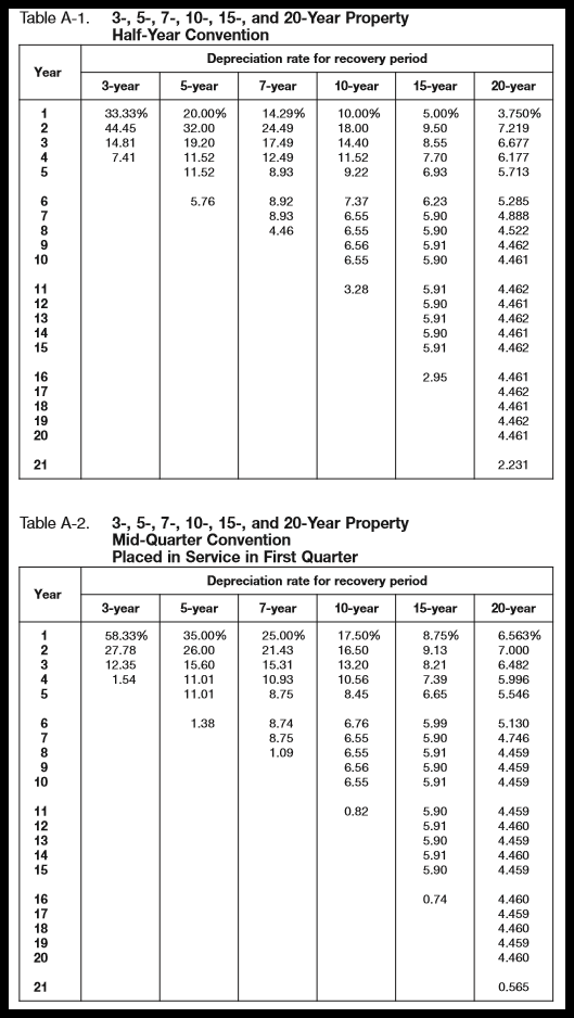 macrs depreciation tables  u0026 how to calculate