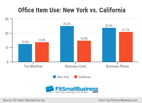 Office Item Use: New York vs. California