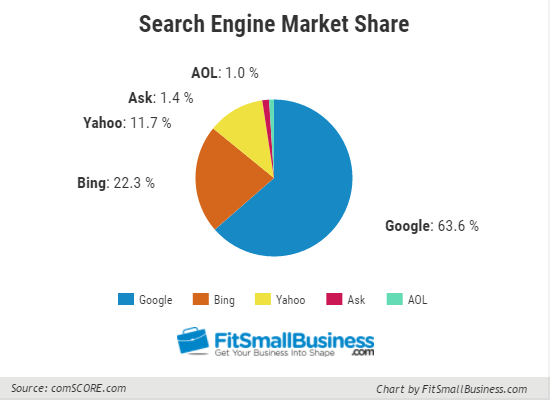 Search Engine Market Share, bing ads