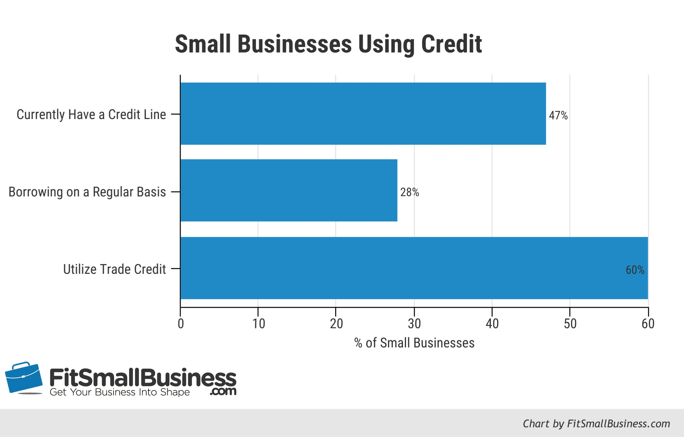 Not Only Do 47% Of Small Businesses Have A Line Of Credit, But 28% Of Small  Businesses Are Relying On Borrowed Funds On A Regular Basis