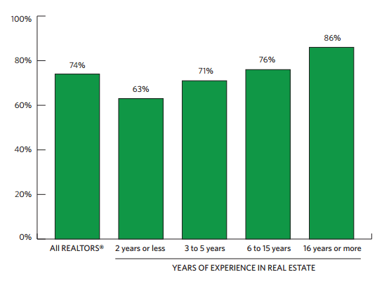 Agent broker percentage