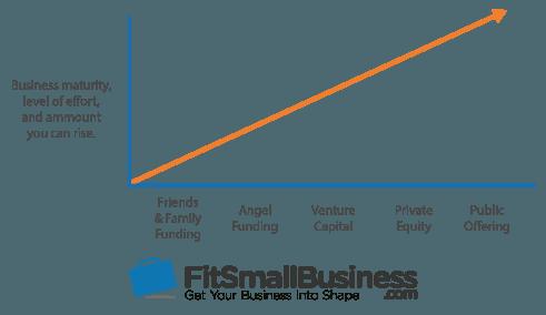 Angel Funding graph