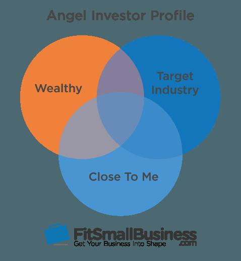 Angel Funding Investor Profile