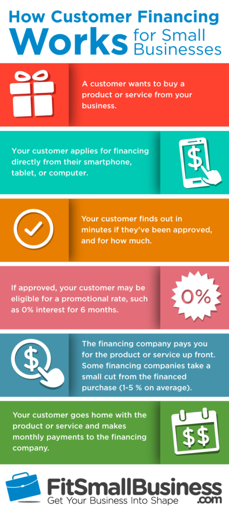 how customer financing work for small businesses