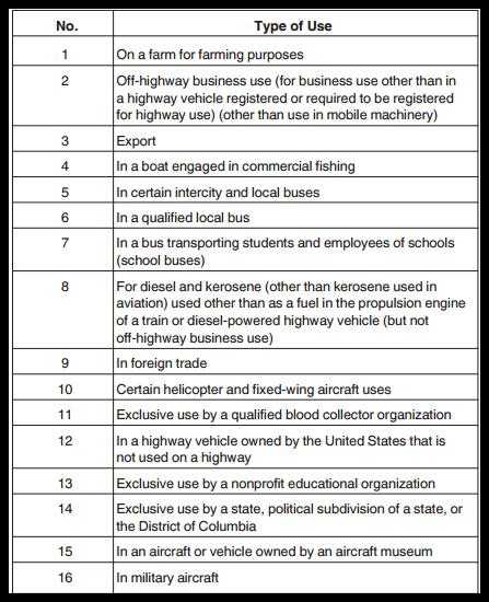 Form 720 Schedule C