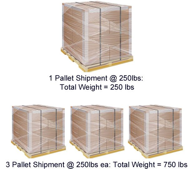 How to ship LTL freight - figuring total shipment weight
