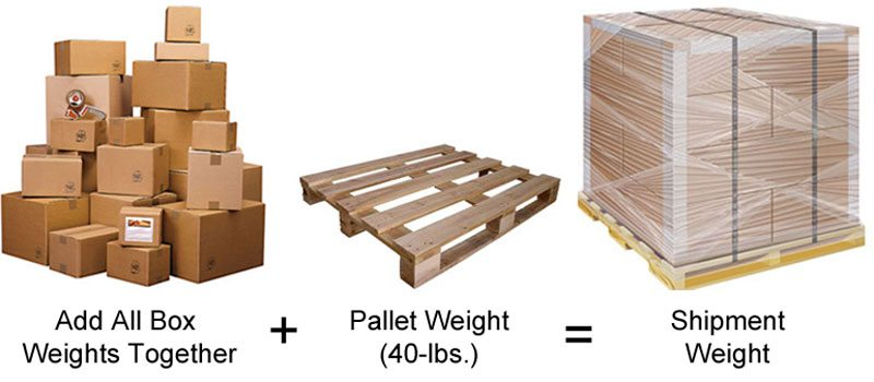 How to get a freight quote - how to figure the weight of a packed pallet